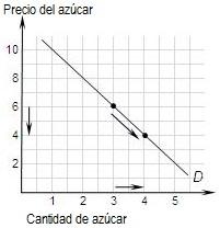 Gráfico 7. Disminuye el precio del azúcar y aumenta su cantidad demandada. Se produce una variación en la cantidad demandada de azúcar.