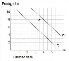 Gráfico 6. Disminuye el precio del ázucar y aumenta la demanda té. Se produce una variación de la demanda, es decir un desplazamiento de la curva de demanda de té.