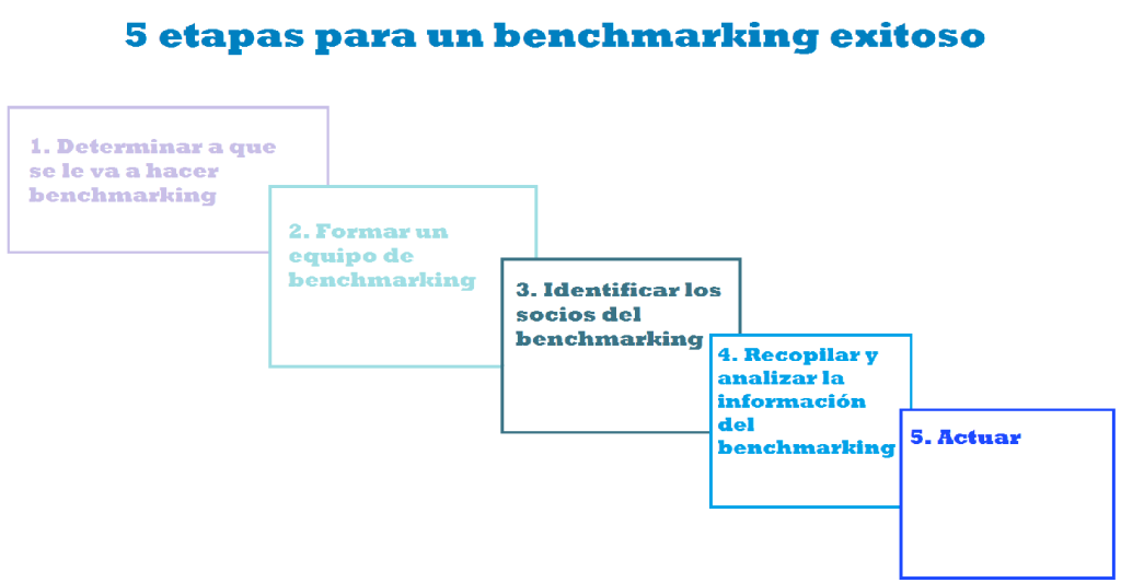 etapasbenchmarking