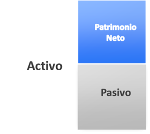 Activo, pasivo y P.Neto