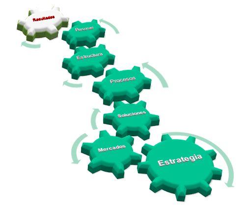Innovación tecnológica y estrategias de participación y consenso