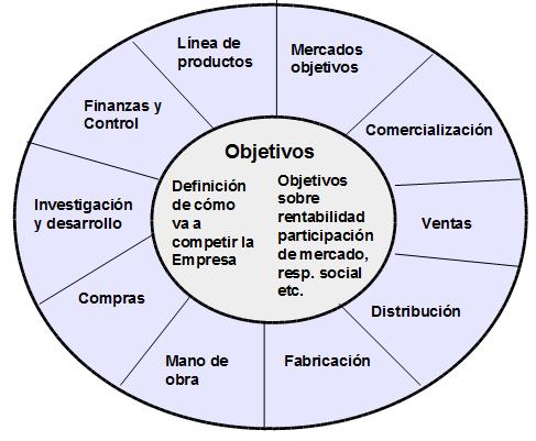 Círculo de la Estrategia Competitiva