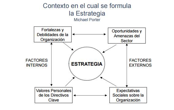Figura 1-2. Contexto en el cual se Formula la Estrategia