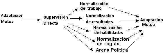 Los mecanismos de coordinación: esbozo del continumm de complejidad.