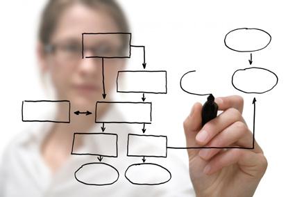 Diseño de puestos en una organización: Especialización