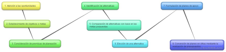 Los 8 pasos de la planeación administrativa