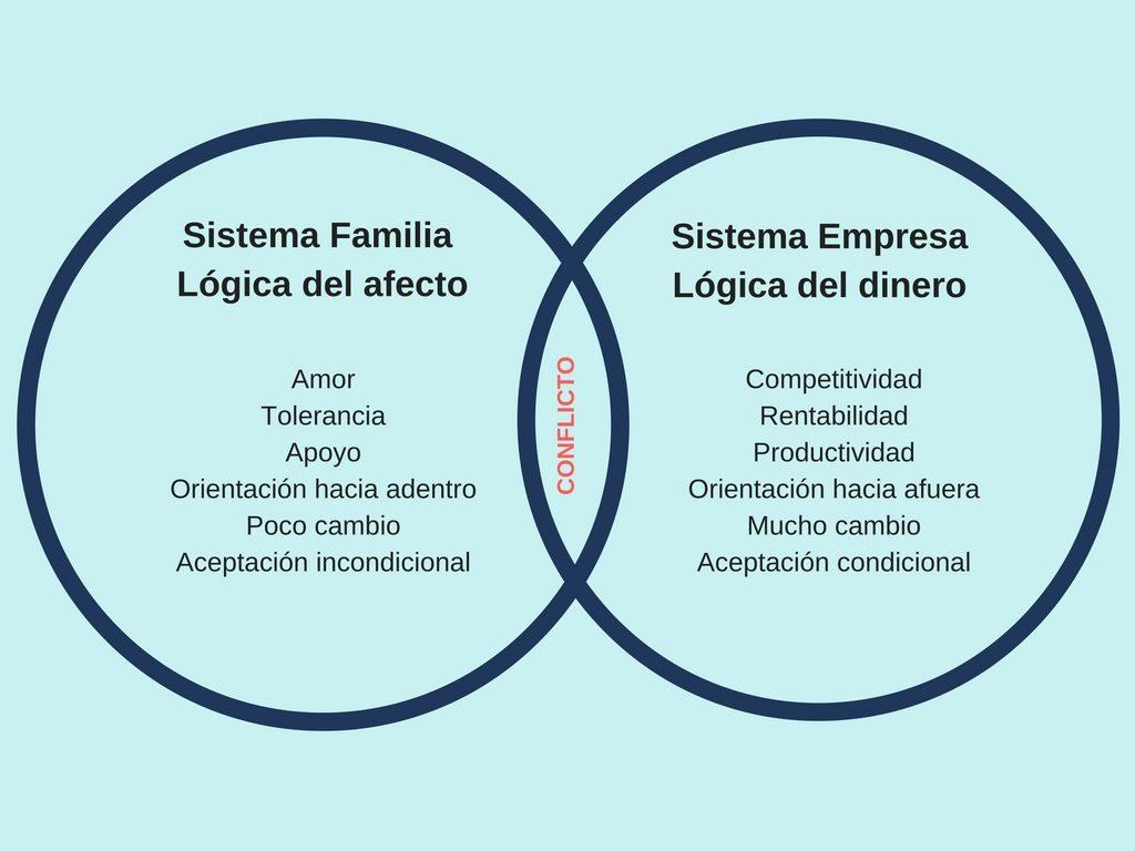 El convivir de dos lógicas