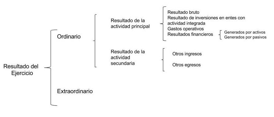 Estado De Resultados Definición Estructura Y