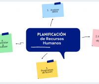 Las etapas del proceso de planificación de Recursos Humanos